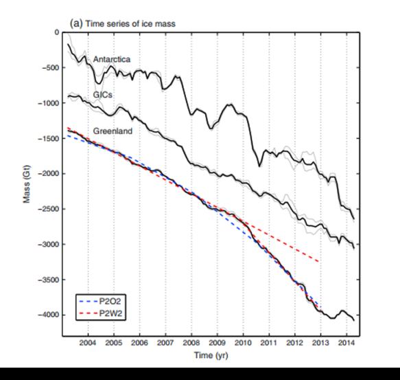 Ice mass loss all glaciers