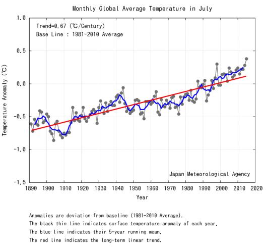 July Temperatures Japan Meteorological Agency
