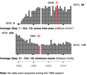 ozone records
