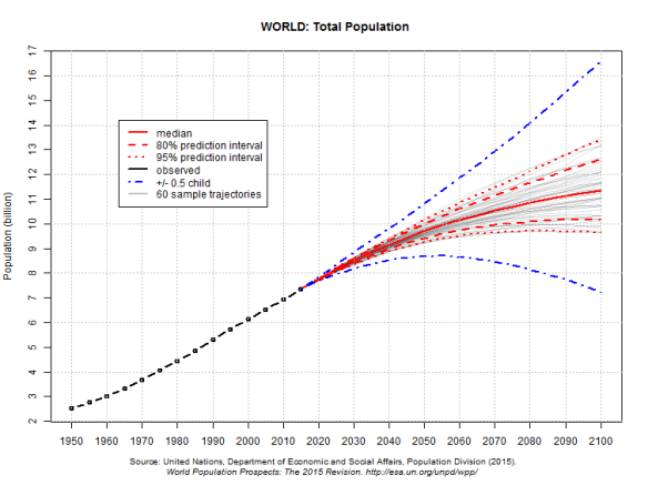 UN 2015 World Pop Projections for 2100