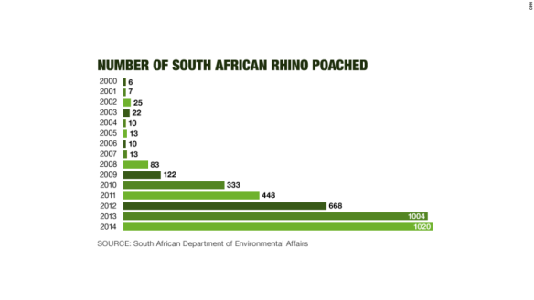 Rhino poaching data.