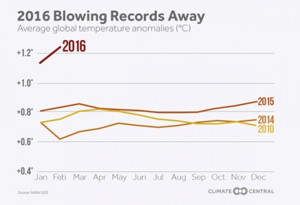 2016 Blowing Records Away