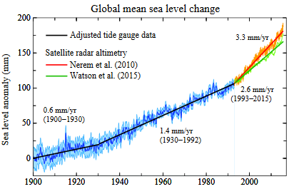Global mean sea level change