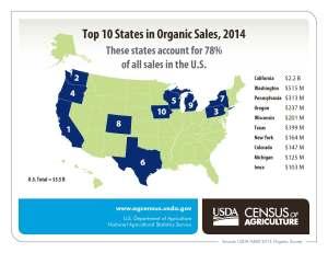 organics--us map