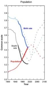 Limits-Population