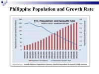 Though the rate of population growth is falling, the total population continues to rise and is projected to reach