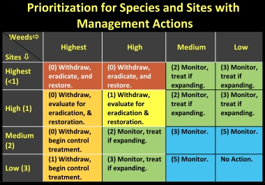 Prioritizing Species and Sites - Copyright 2018 - Garry Rogers